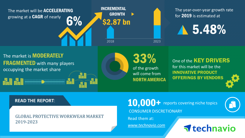 The global #protectiveworkwear market size to grow by USD 2.87 billion, at a CAGR of almost 6% by 2023.  Read@ http://bit.do/eQHT7   @3M @AnsellProtects #chemicalprotection #thermalprotection #manufacturingindustry #oilandgasindustry #fabrictechnology #toxicgasexposure