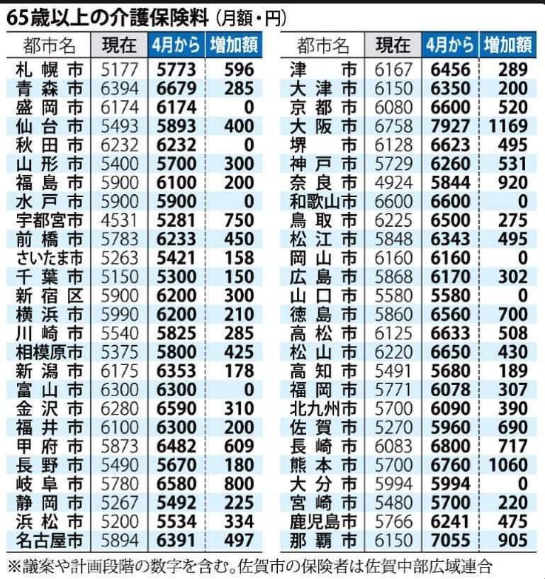 4月からの介護保険料大阪市が断トツに高い‼️1000円以上アップ‼️やれやれ、維新のせいで、お年寄りも住みにくい町に?