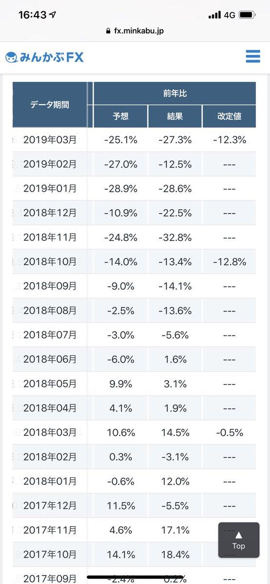 オーストラリア住宅建設指標は、前年比ベースで、昨年7月から連続的にマイナスを連発してます。シドニー、メルボルンの不動産を手放し始めたのはもちろん中国人。中国経済失速から現金ポジション確保に走る投資家の増加が引金となりました。IOローンが焦げ付き、債務不履行の連鎖が…。