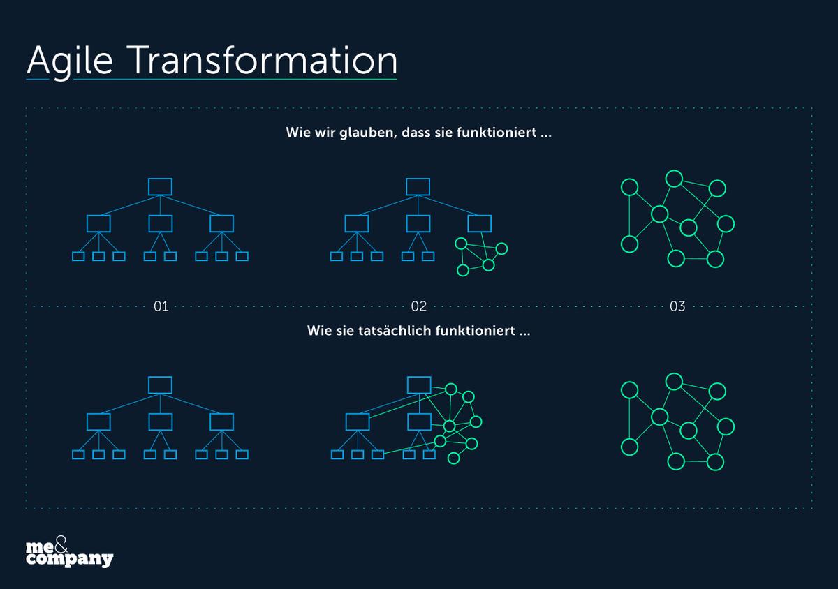 Von #AXA über #Siemens bis #Telekom: #Agile Transformation findet überall statt. Oft geht es um Methoden, mal über Haltung - fast nie über Skalierung und das WIE. Da kommen mir oft falsche Annahmen entgehen... Bald mehr dazu.  #newwork #nwow #rp19 #zukunftderarbeit