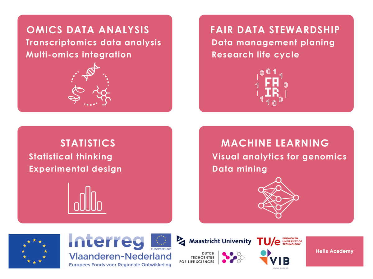 Please RT!! Within the @AcademyHelis project, @dtl_nl / @elixirnl organizes a #FairData #datastewardship course (May 27th-29th 2019, Antwerp, Belgium). Programme and registration: https://bit.ly/2UqFlWe