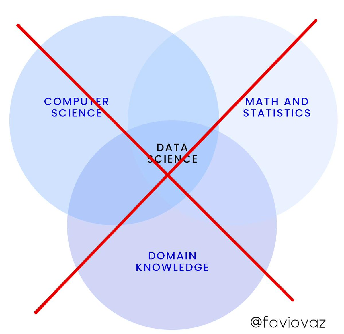 3 Mistakes in Data Science
