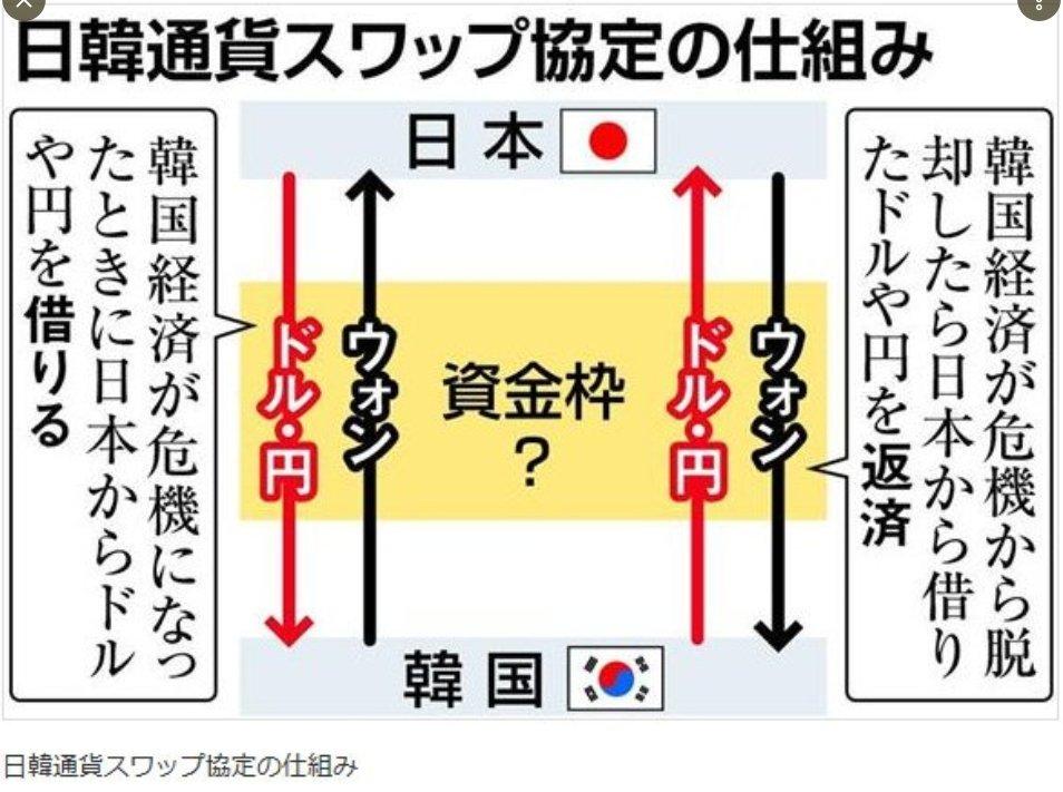 ▼日本にとって何の利点もない #日韓通貨スワップ 再開に断固反対せよ!▼日本からは円とドルを韓国からはウォンを互いに融通する?日本にとってウォン通貨は何の使い道もなし!事実上の #韓国 支援です! #自民党 #財務省 #内閣府
