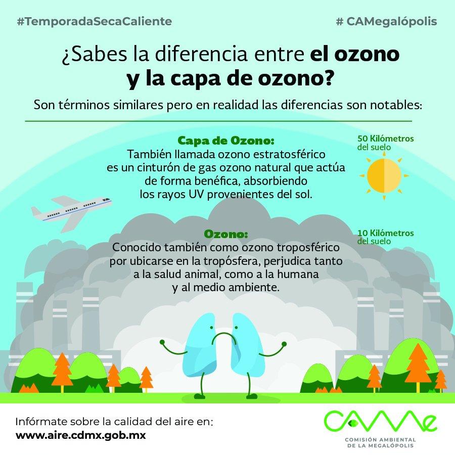 Estamos en la #TemporadaSecaCaliente donde se incrementan los niveles de ozono troposférico... Pero, ¿Ya identificas la diferencia del ozono y la capa de ozono?#CAMegalópolis