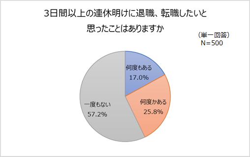 スタッフサービス・ホールディングスは、5月2日から「令和元年 連休コレクションQUOカードプレゼントキャンペーン」を実施。同キャンペーンに伴い、20~40代の働く男女に休み明けに関する調査を行ったところ、連休明けに仕事が辛いと感じる人は8割超え。42.8%がそのタイミングで転職を考えると回答。