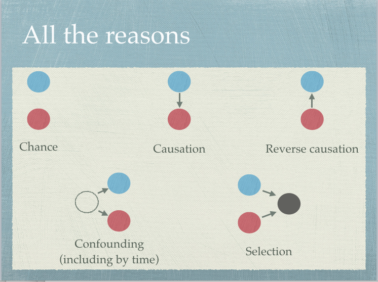 My picture of the reasons two variables can be correlated