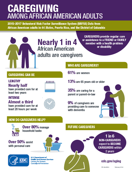 Racial and ethnic group caregiving infographic 2015-2017 1