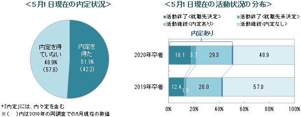 ディスコは、2020年3月卒業予定の大学4年生(理系は大学院修士課程2年生含む)を対象に、5月1日時点での就職活動に関する調査を実施。内定率は51.1%。前月(26.4%)より24.7ポイント上昇に。また、就職活動終了者は全体の21.8%。前年(14.2%)を7.6ポイント上回る結果に。