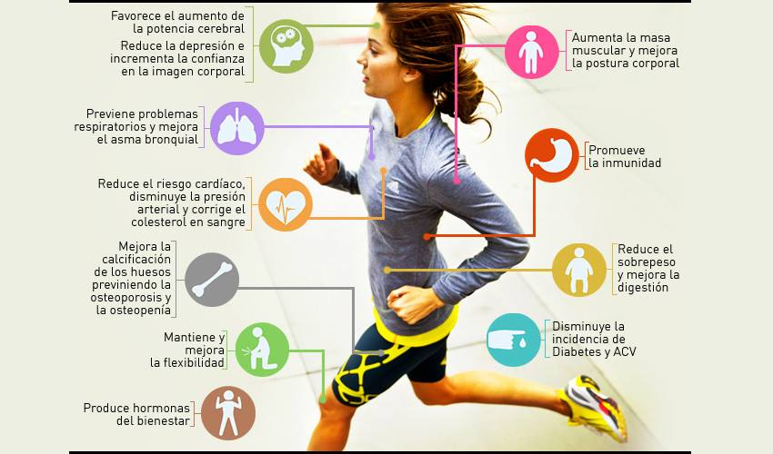 ¡Checa todos los beneficios de practicar algún deporte! #HazDeporte #CanchasDeportivas #ConstrucciónDeCanchasDeportivas #ActiveSportspic.twitter.com/2L8QH2oNyb