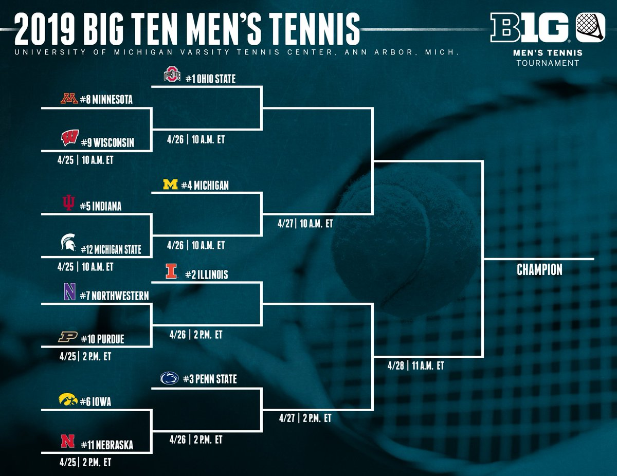 #B1GTennis Men's Tournament 🎾 Day 1  ⏰ 10 a.m. ET 📍Univ. of Michigan Varsity Tennis Center (hosted by @umichtennis )  📊 http://bit.ly/2USgOhE  🏆🏠 http://bit.ly/2019B1GMTennis