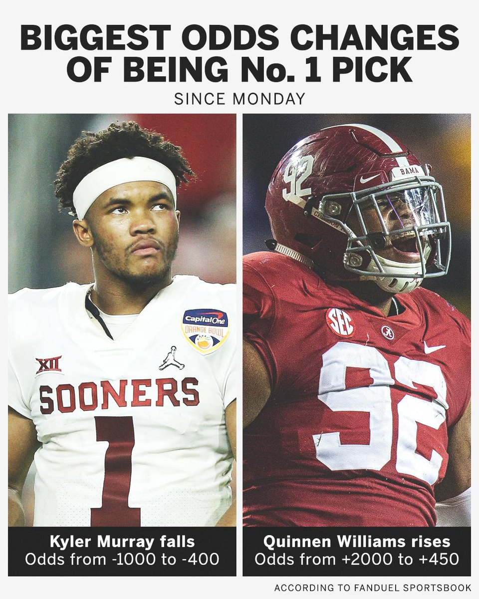 Kyler Murray is still the odds-on favorite, but Quinnen Williams&#39; stock has taken off over the past few days  <br>http://pic.twitter.com/uSxAz0OYdS