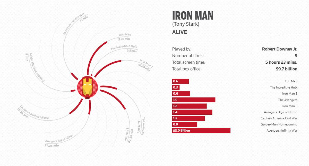 As 'Avengers: Endgame' starts to hit theaters this week, we break down the Marvel saga by characters and numbers: https://reut.rs/2ZuWr99 via @ReutersGraphics