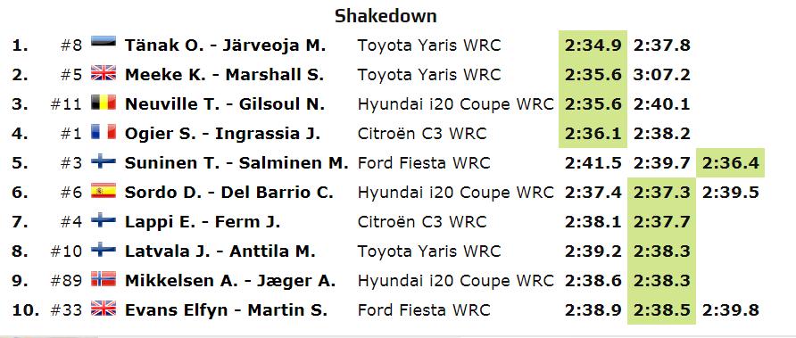 WRC: 39º XION Rallye Argentina [25-28 Abril] D5AdoPTW4AAfUzX