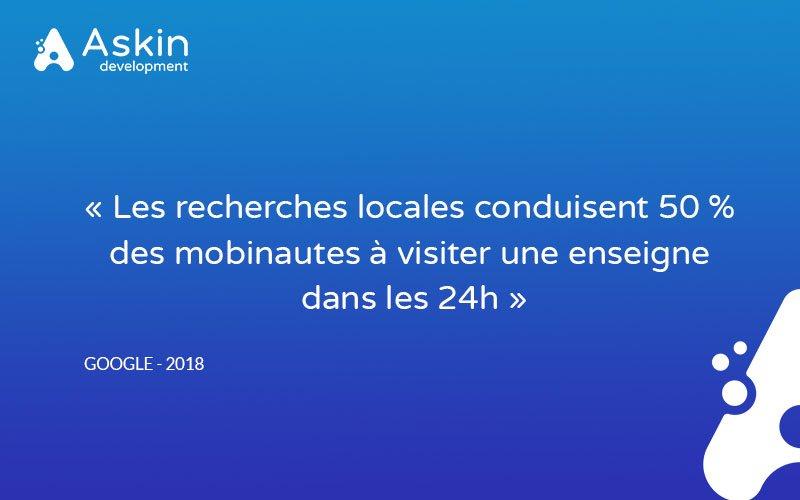 """[Le saviez-vous ?] #SEO 🔎 #GoogleMaps  🚩 """"Les recherches locales conduisent 50 % des mobinautes à visiter une enseigne dans les 24h."""" 👉 https://bit.ly/2xFbQHB"""