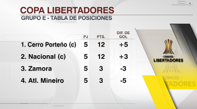 Zamora 2 Cerro Porteño 1  - Copa Libertadores 2019 - Primera Ronda - Vídeo D5B9riPW0AYrpJN