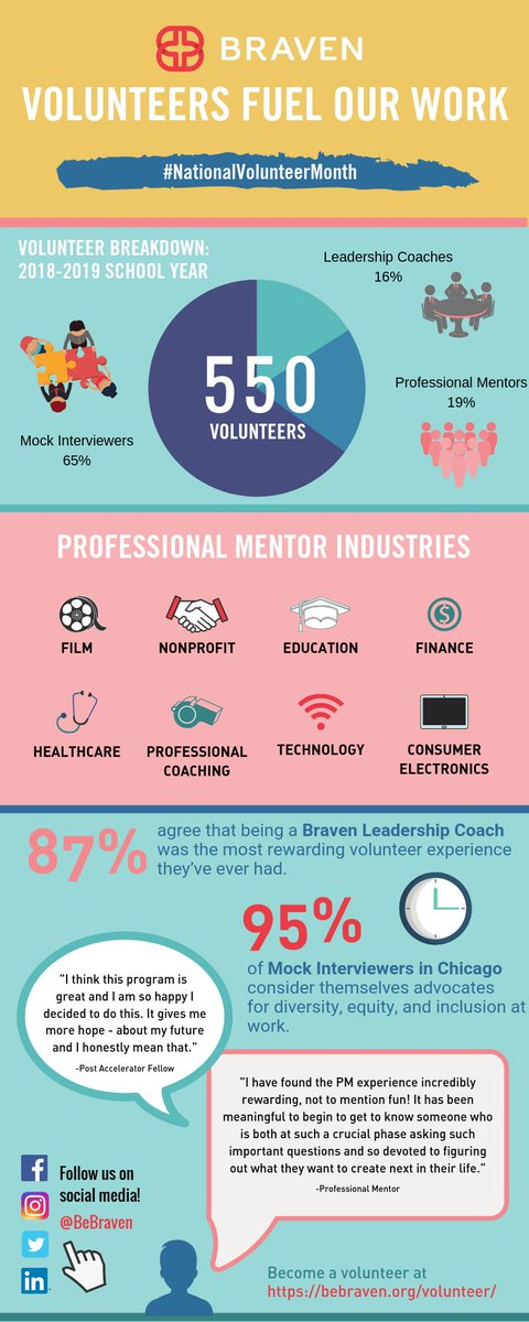 To Celebrate Nationalvolunteermonth We Are Highlighting Our Volunteers On The Blog And How Each Plays An Important Role In Braven S Success