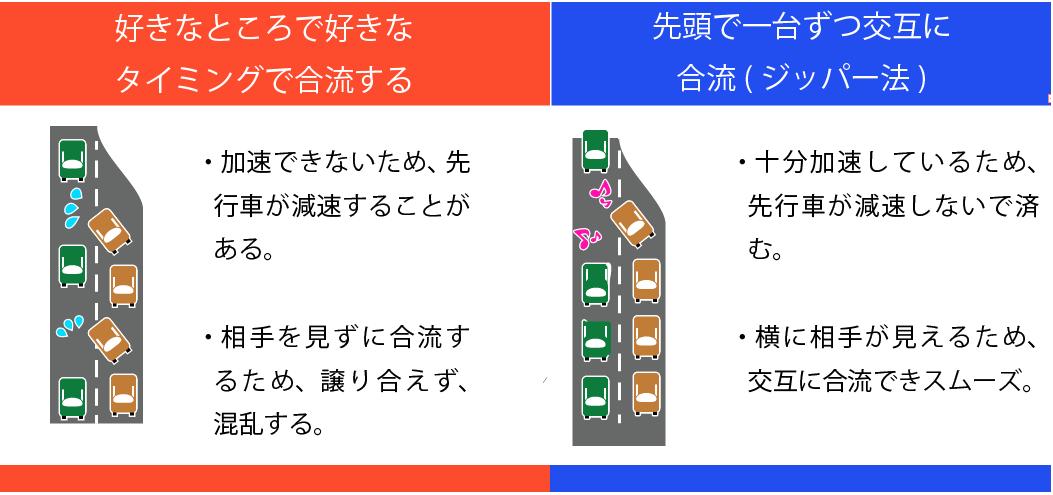 """名古屋高速 on Twitter: """"GW ジッパー法で渋滞を少なくしよう ..."""