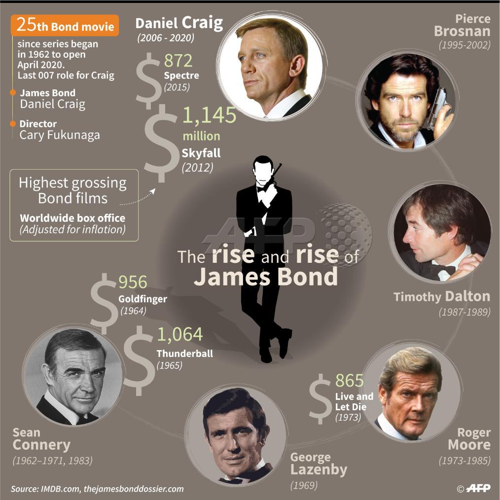 James Bond Graphic Actors Played Bond Film Daniel Craig
