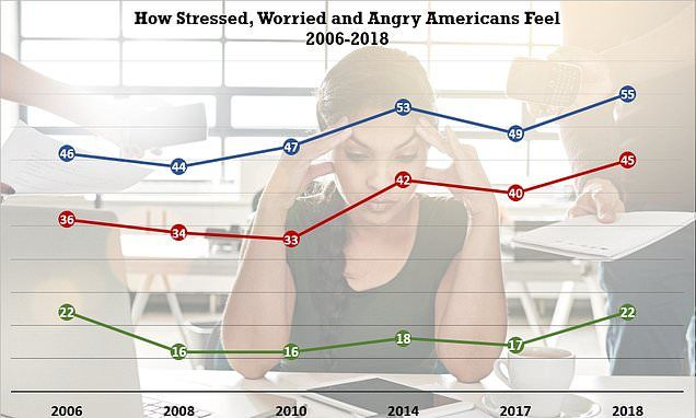 Nothing to be proud about on the #health & #wellbeing front in the #US, unfortunately 😢 Latest report analyses #stress #worry #anger world-wide  We need more #happiness #wellness #prevention #sleep #intimacy & #LOVE  #pinksocks #HCLDR #HITsm  @evankirstel @drsteventucker @glfceo