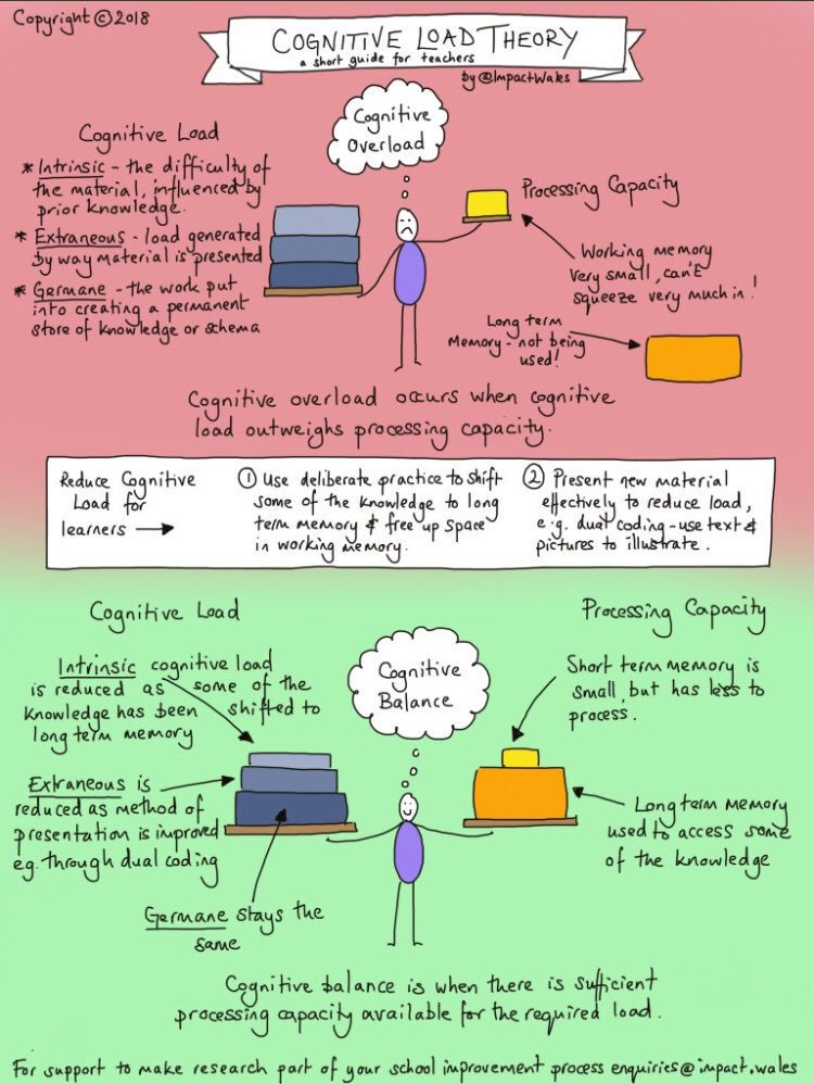 Our short guide to Cognitive Load Theory for teachers. Check the extraneous load youre placing on your pupils during learning!