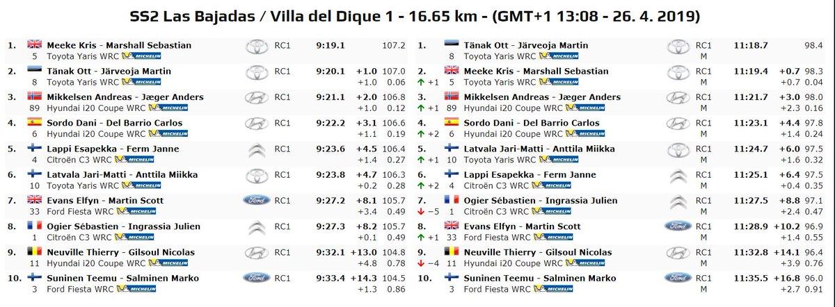 WRC: 39º XION Rallye Argentina [25-28 Abril] - Página 2 D5E7BF6WkAA03Hw