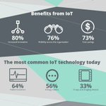 Image for the Tweet beginning: State of IOT Healthcare [#INFOGRAPHICS]