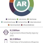 Image for the Tweet beginning: 9.2+ billion #AR and #MR