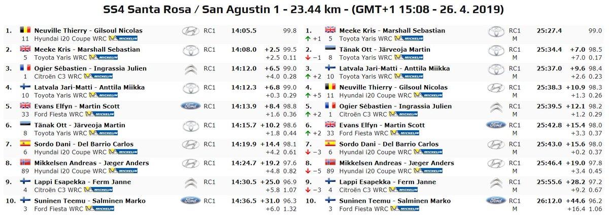 WRC: 39º XION Rallye Argentina [25-28 Abril] - Página 3 D5FVq-4W0AAWd42