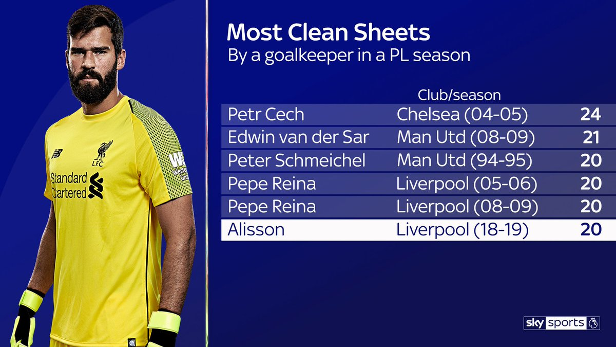 Sky Sports Statto on Twitter: