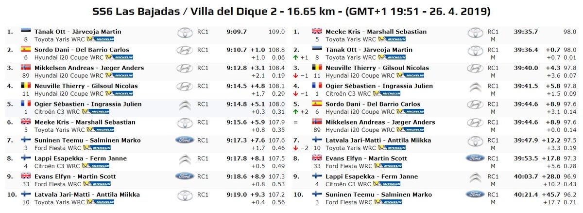 WRC: 39º XION Rallye Argentina [25-28 Abril] - Página 3 D5GXnYPW0AErCjs