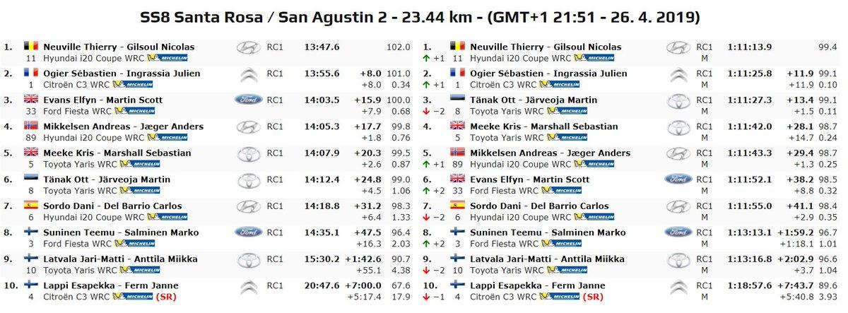 WRC: 39º XION Rallye Argentina [25-28 Abril] - Página 3 D5GzvnuW4AARMp3