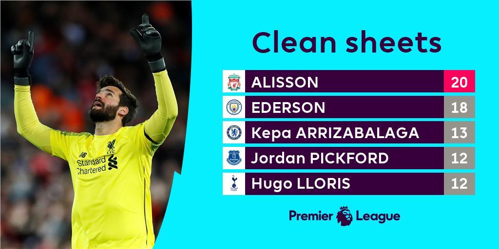 Clean Sheets kiper Liverpool