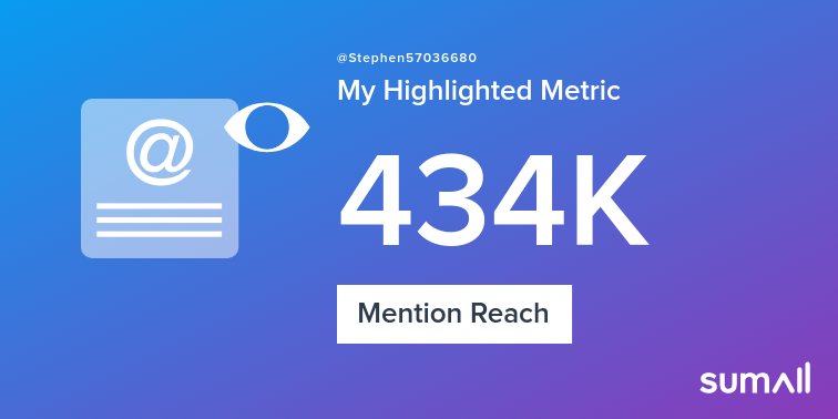 My week on Twitter 🎉: 1.25K Mentions, 434K Mention Reach, 5 Likes, 3 Retweets, 106K Retweet Reach. See yours with https://sumall.com/performancetweet?utm_source=twitter&utm_medium=publishing&utm_campaign=performance_tweet&utm_content=text_and_media&utm_term=218719b261af3568a1d7858d…