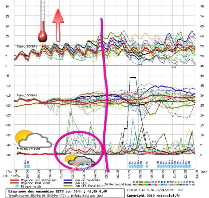 #meteo #Pirineos El tiempo se estabiliza. Hoy  bastante☁️, podría caer alguna llovizna débil. ⛅ a la tarde. Del D al X  🌞 con alguna ☁️ de evolución por la tarde y temperaturas ⬆️. A partir del X esas ☁️ de evolución por las tardes podrían dejar alguna 🌩️ poco importante.