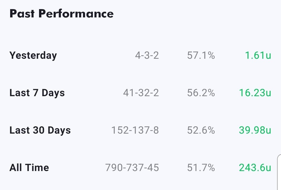 Solid record the last 30 days - 152 - 137 and 41 - 32 the last 7 days!  #GamblingTwitter #sportsbetting