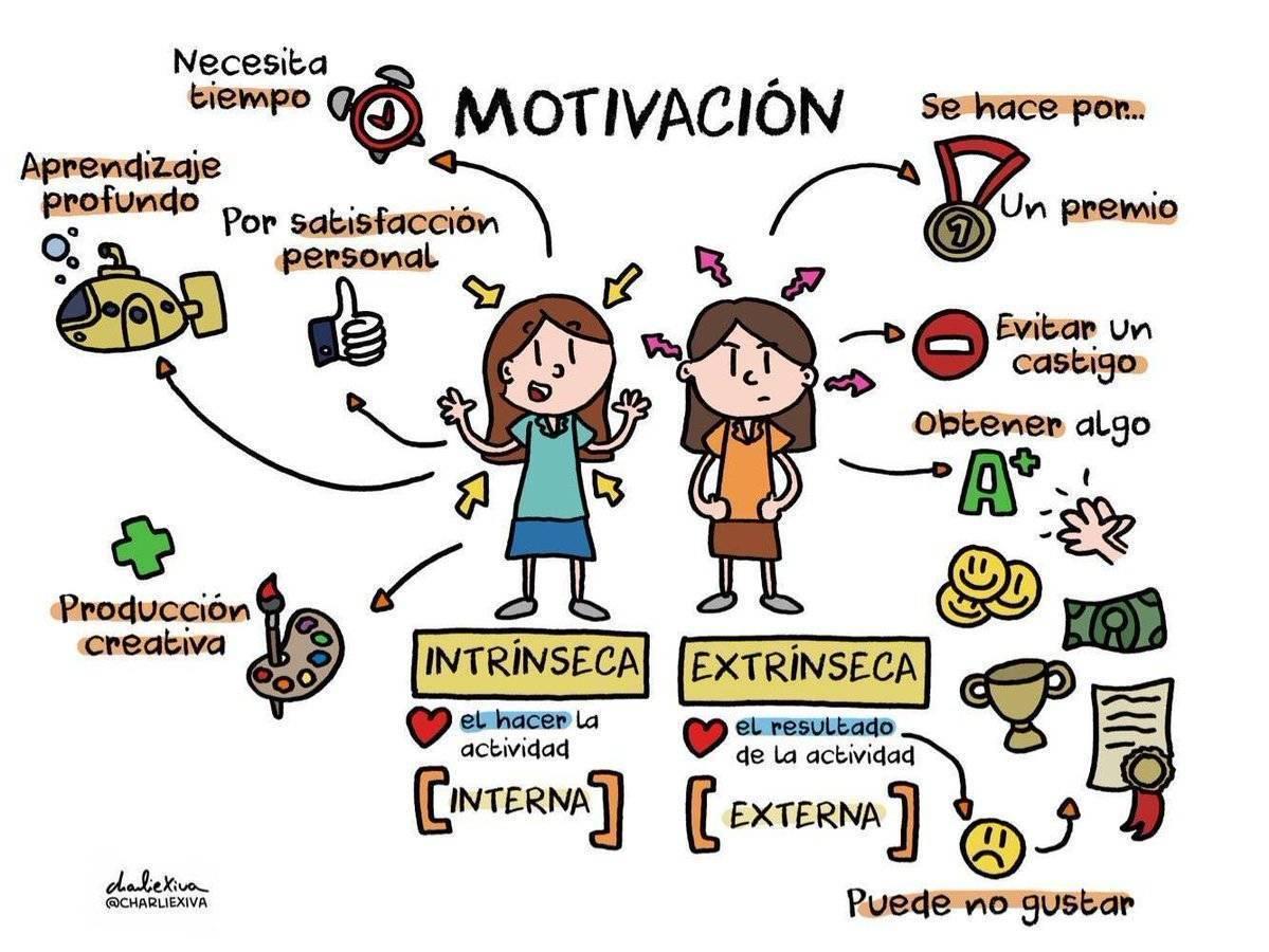 """Virginio Gallardo on Twitter: """"Por qué hacemos lo que hacemos, motivación  intrínseca y extrínseca.....… """""""