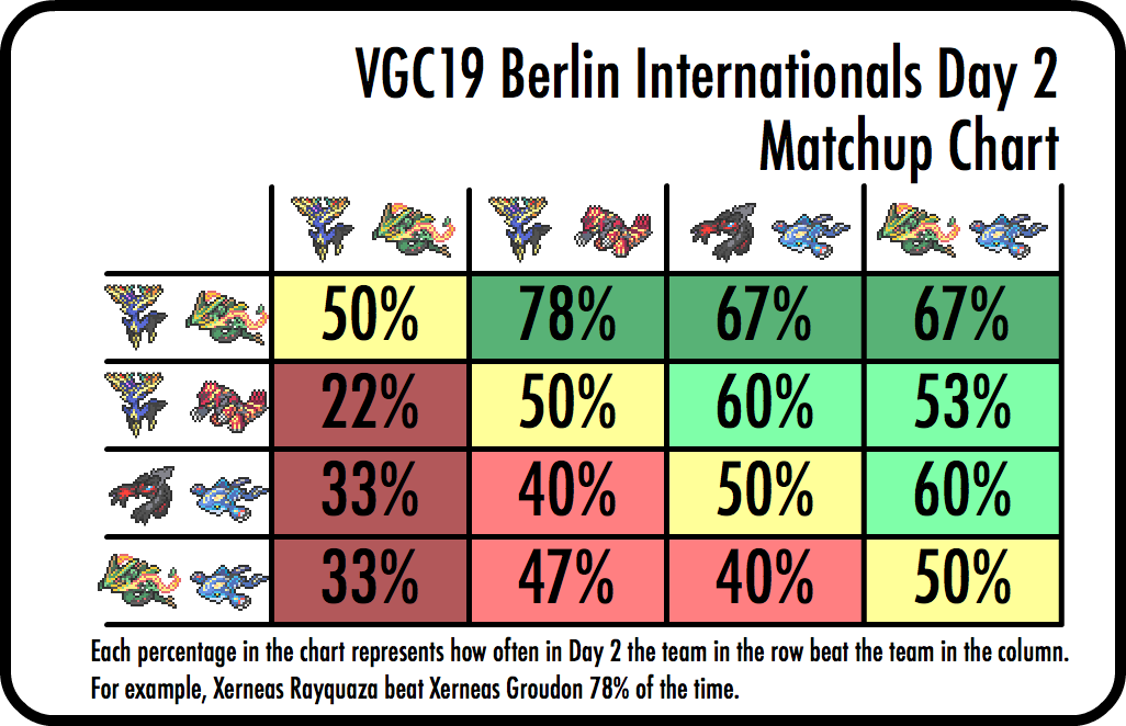 Pokemon 2019 Europe International Championships