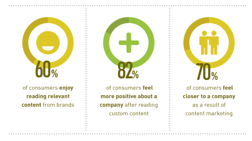 "BigCommerce on Twitter: ""60% of consumers enjoy reading *relevant ..."