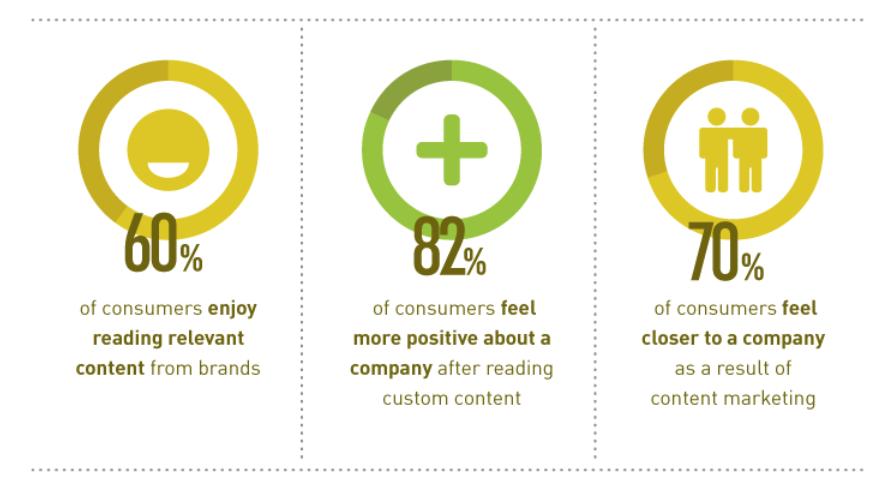 "BigCommerce on Twitter: ""60% of consumers enjoy reading *relevant ..."
