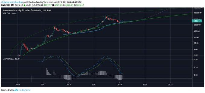 Bitcoin Usage Spikes as BTC Price Surges 43% YTD