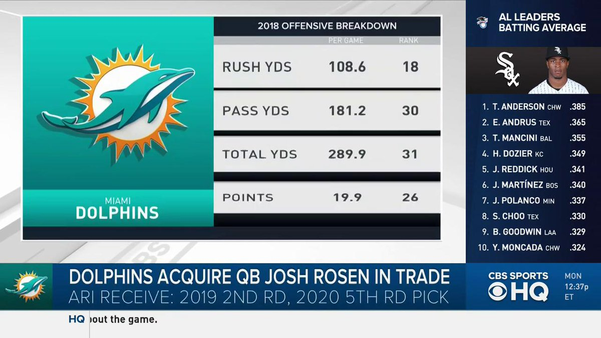 """Josh Rosen is the best quarterback in his draft class, they got him for a second-round pick.""  @ryanwilsonCBS notes that the Miami Dolphins' good draft is highlighted by a trade for a top-10 pick from last year."