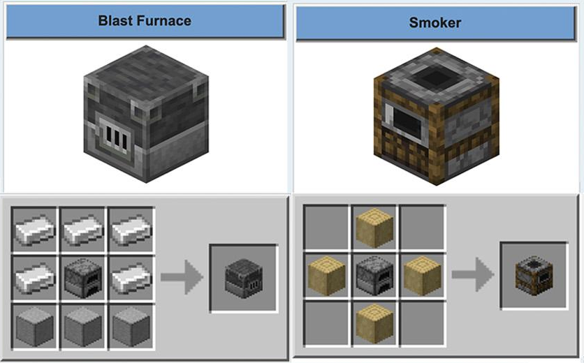Clay À¸šà¸™à¸—ว À¸•à¹€à¸•à¸­à¸£ The Two Most Useful Crafting Blocks In 1 14 Are The Blast Furnace And The Smoker They Re Both Faster Than A Regular Furnace But Can Only Smelt Cook Certain Things Smokers Cook