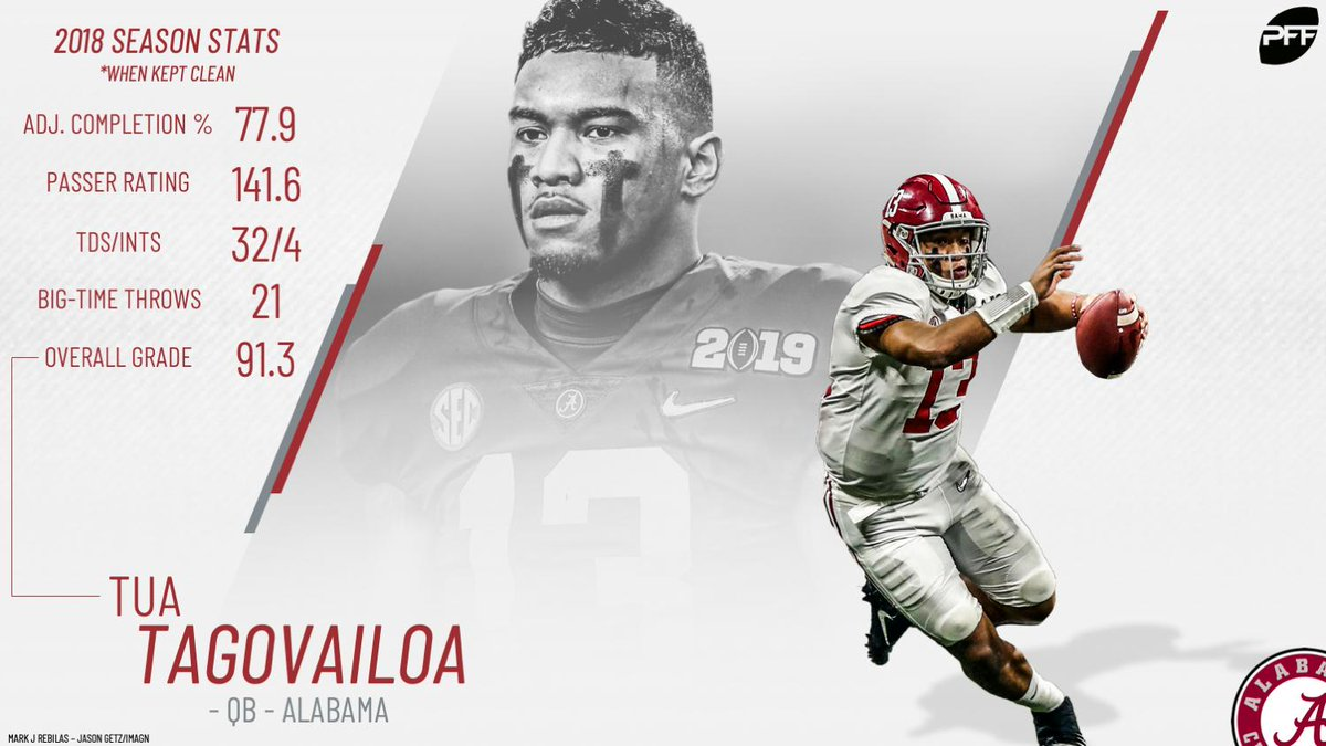 Top College Players 2020.Pff College On Twitter The Road To The 2020 Nfl Draft Begins Now