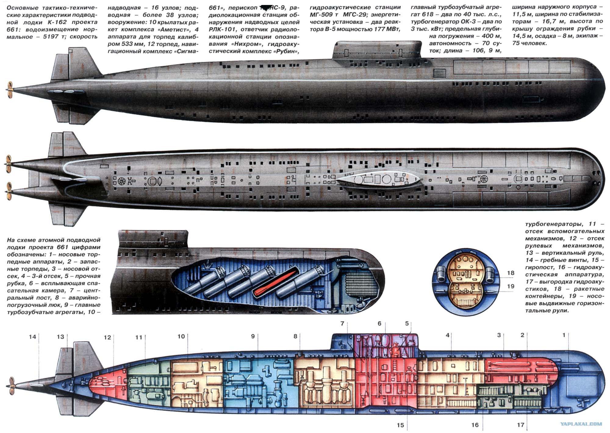 Embora o K-222 fosse alimentado por dois reatores nucleares, que normalmente é um projeto de propulsão silencioso, a hélice do submarino causava uma grande cavitação.