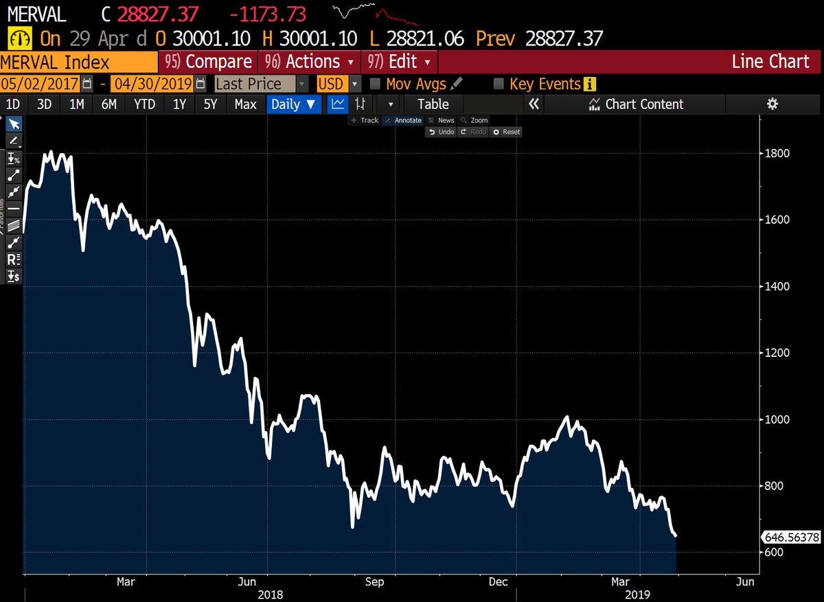 Image result for Merval exchange down 29%