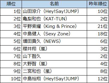 【毎年恒例】「好きなジャニーズ2019」、山田涼介が1位に 山田は昨年より9ランクアップで1位の座を獲得。表舞台でのキラキラした姿と、裏で努力を積み重ねる姿に支持が集まった。