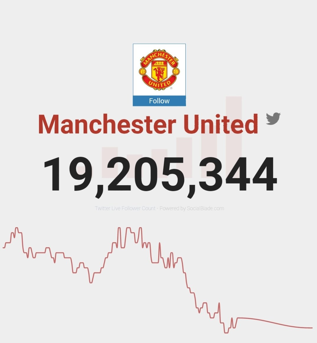 Getting lower... at what number do you think something is done? Our guess 18 million.... #unfollowmanunited