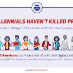 Image for the Tweet beginning: Millennials Have Not Killed Print