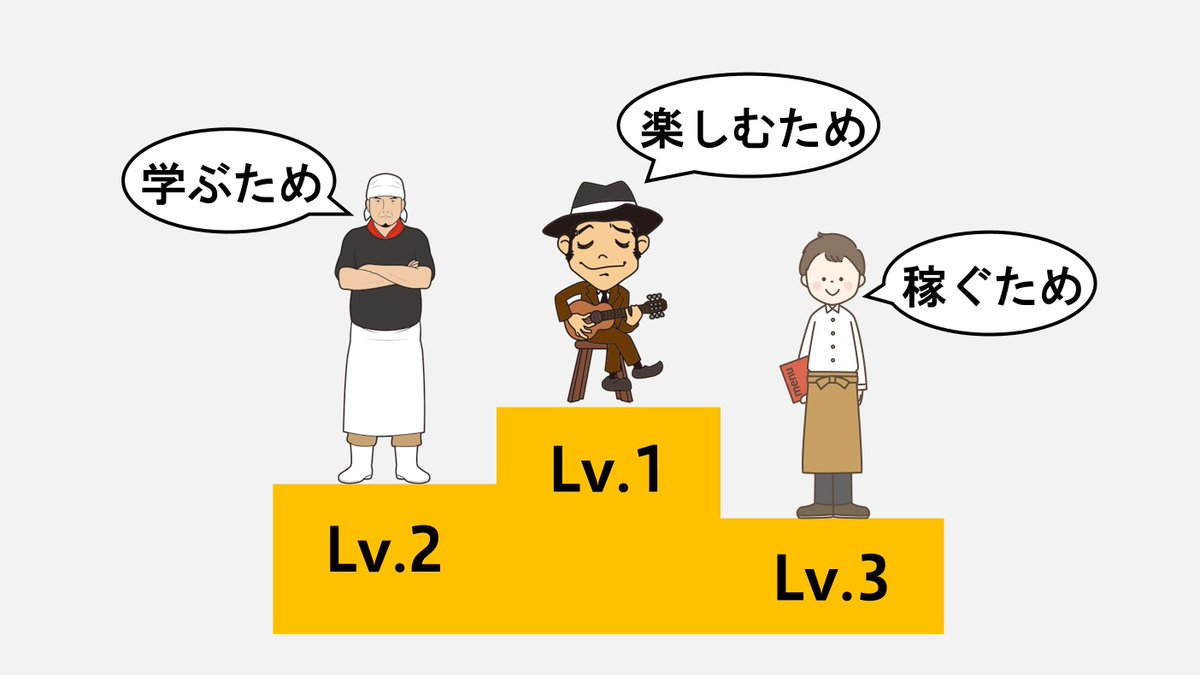 【仕事の3つのレベル】Lv.1 稼ぐための仕事例)学生のバイトLv.2 学ぶための仕事例)将来独立するために同業に就職Lv.3 楽しむための仕事例)アーティストLvが高いほど頑張れるし、成果も出しやすいただ現実は、Lvの高い仕事に就いている人はほとんどいない気がしますね…