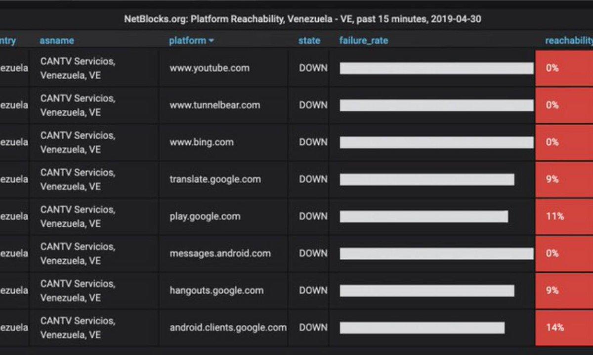 #Internacionales | #Venezuela: Limitan el acceso a Internet y bloquean las redes sociales